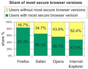 Porcentaje de navegadores no actualizados